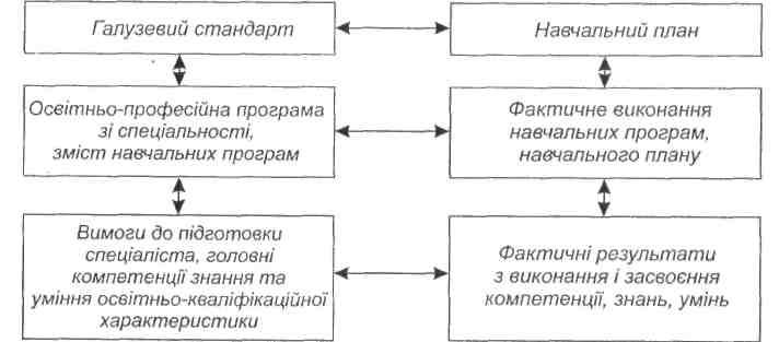 Аналітична схема моніторингу у