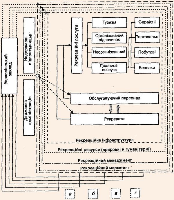 Схема системи організації територіального рекреаційного господарства