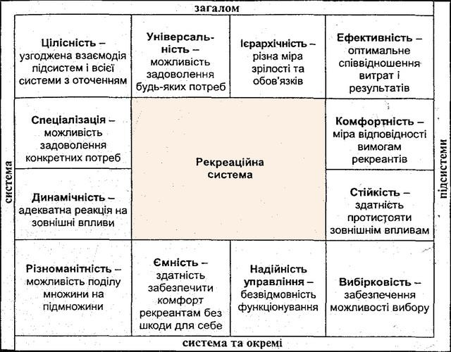 Основні властивості рекреаційної системи