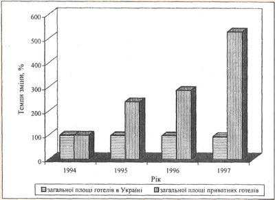 Динаміка базисних темпів змін загальної площі готелів різних форм власності за 1994-1997 рр.