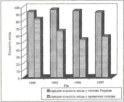 Динаміка середньої кількості місць у готелях різних форм власності за 1994-1997 рр.