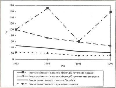 Показники діяльності готелів різних форм власності в 1993-1996 рр.