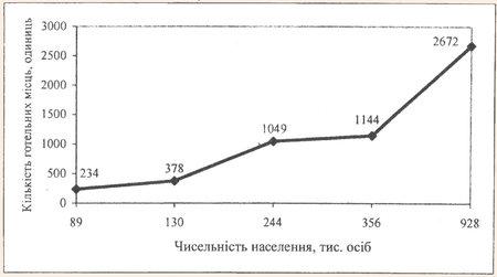 Залежність кількості готельних місць від чисельності населення міст