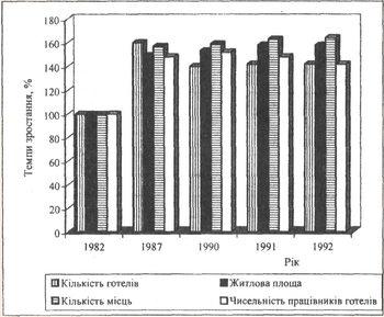 Базисні темпи зростання основних показників готельного господарства України за 1982 - 1992 рр.