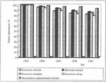 Базисні темпи зміни основних показників готельного господарства України за 1993 - 1997 рр.