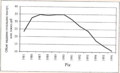 Динаміка обсягів надання послуг готелями України в 1981-1996 рр.
