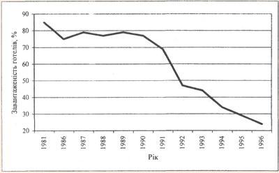 Динаміка рівня завантаженості готелів України в 1981-1996 рр.