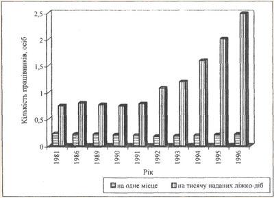 Динаміка забезпеченості готелів України персоналом за період 1989-1996 рр.