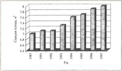 Динаміка середньої житлової площі в розрахунку на одне місце в готелях України за 1987-1997рр.