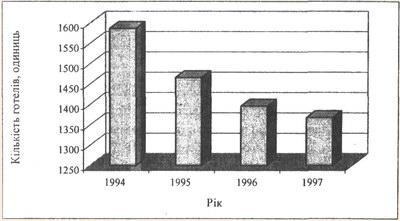 Динаміка кількості готелів в Україні за 1994-1997 рр.