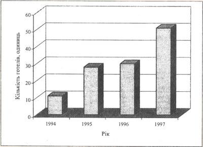 Динаміка кількості приватних готелів в Україні за 1994-1997 рр.