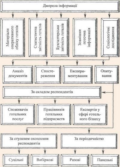 Взаємозв'язок джерел інформації і способів дослідження готельних послуг