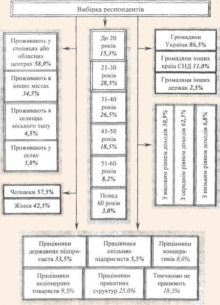 Структура вибірки опитаних респондентів