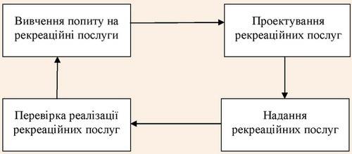 Схема управління якістю рекреаційних послуг