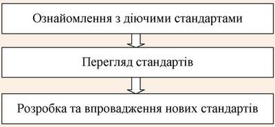 Процес удосконалення системи управління якістю