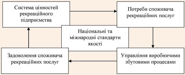 Модель управління якістю рекреаційної послуги