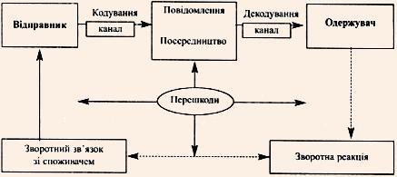 Модель Мескона