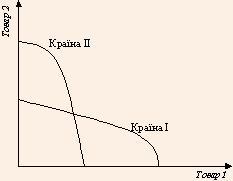Криві трансформації виробничих потужностей