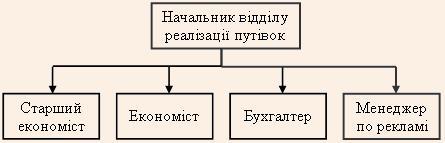 Структура відділу реалізації путівок