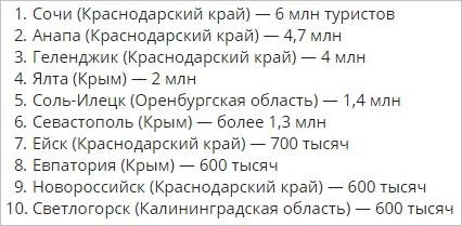 Самые популярные курорты России по числу туристов в 2017 году