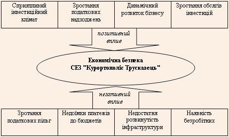 Чинники, які впливають на стан економічної безпеки СЕЗ Курортополіс Трускавець