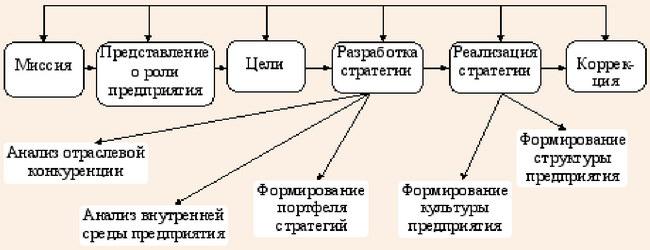 Основные этапы цикла стратегического управления