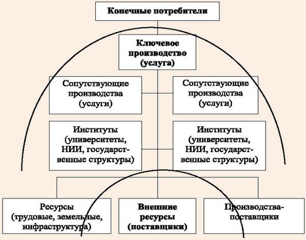 Обобщенная схема кластера