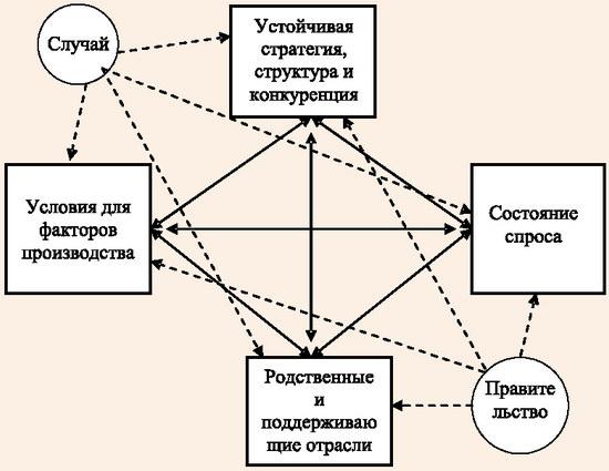 Ромб конкурентных преимуществ М. Портера