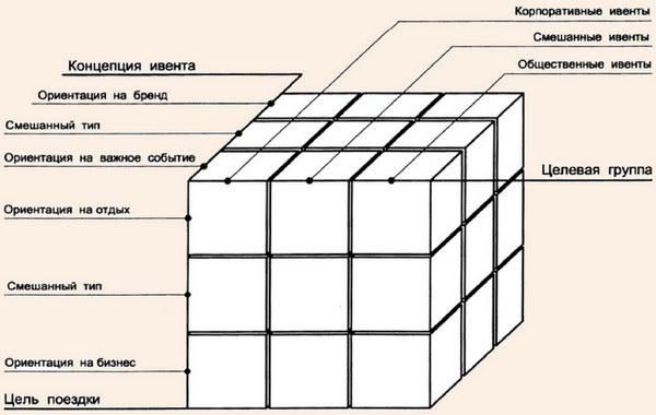 Дифференцированная многомерная система классификации ивентов
