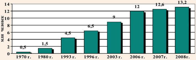 Количество круизных туристов в мире (1970-2008 гг.)