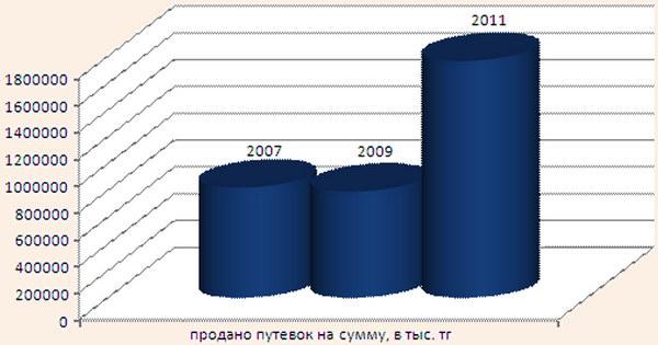 Сравнительный анализ количества реализованных путевок в Центральном Казахстане за 2007-2011 гг.