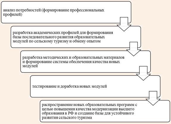 Основные этапы разработки образовательных программ