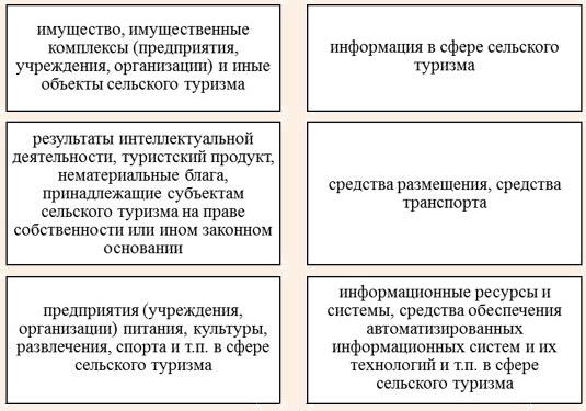 Основные объекты профессиональной деятельности «бакалавра сельского туризма»