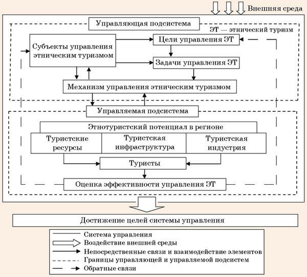 Модель структуры системы управления этническим туризмом в регионе