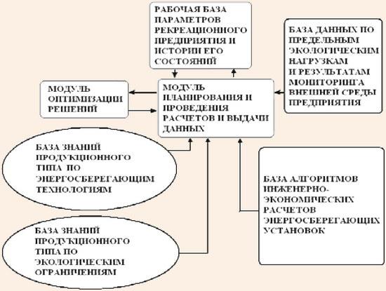 Структура экспертной системы в области энергосбережения и экологии развития рекреационных предприятий и комплексов
