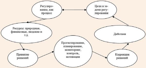 Механизм процесса регулирования развития рекреационного комплекса