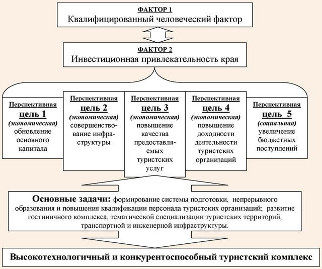 Концепция эффективной деятельности предприятий туризма