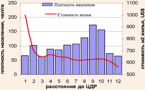 Профили плотности населения и цен на жилье в Минске