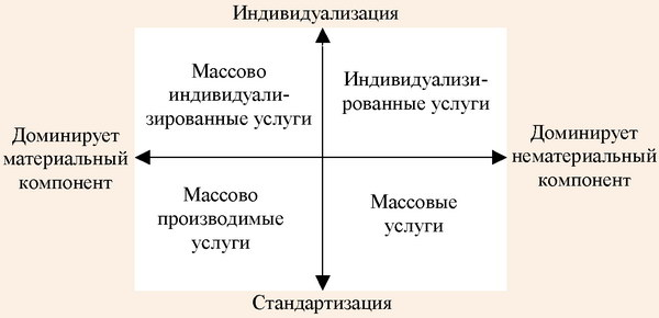 Модель «четырех идеальных типов услуг»