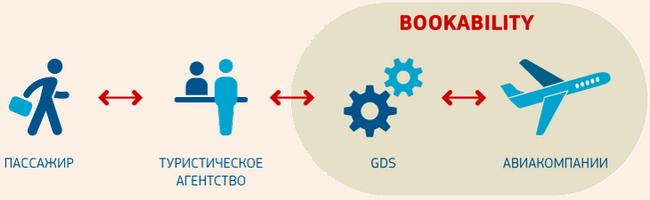 Bookability – это одна из ключевых характеристик системы GDS