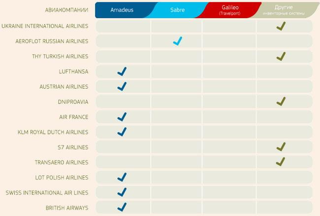 Информация о количестве авиаперевозчиков, являющихся системными пользователями той или иной GDS