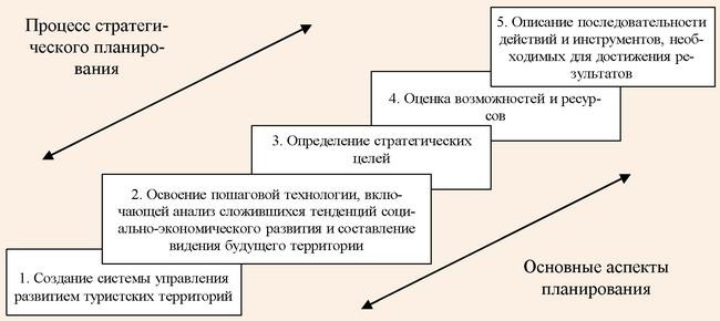 Этапы стратегического планирования развития туристских территорий