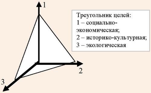 Треугольник целей развития особых экономических зон туристско-рекреационного типа