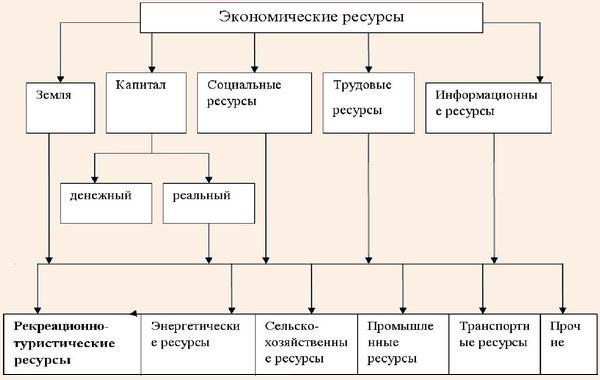 Классификация экономических ресурсов