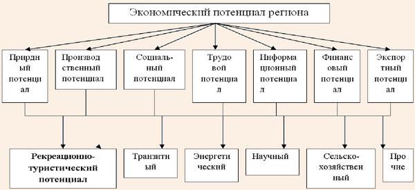 Структура экономического потенциала региона
