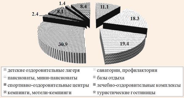 Структура санаторно-курортного и туристского комплекса АР Крым в 2010 г.