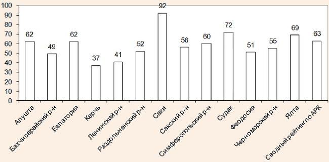 Рейтинг регионов АР Крым в 2010 г.