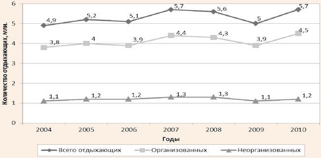 Динамика количества прибывших отдыхающих в АРК в 2004-2010 гг.