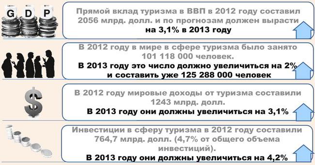 Основные достижения сферы туризма в экономике за 2012 год и прогнозы на конец 2013 года