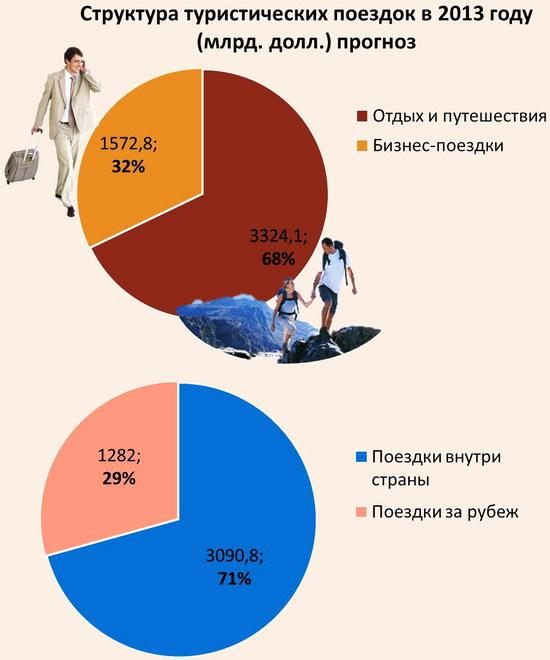 Структура туризма в 2013 году